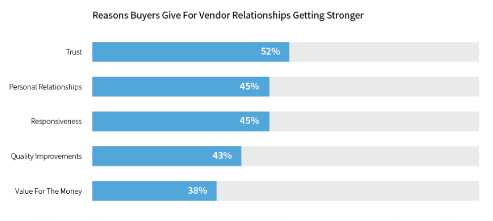LinkedIn Chart for Business Buyers and Vendors