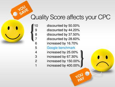 WordStream study on quality score