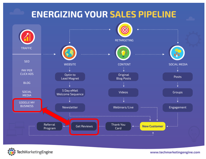 MSP sales pipeline with reviews